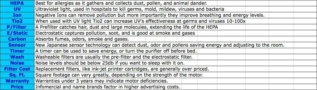 Best Air Filters For Home Consumer Reports Allergy Filters Whole